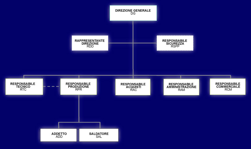 Organigramma additionally Index additionally Staff also Monte Testa Grigia further 27 Torneo Fifa 17. on organigramma